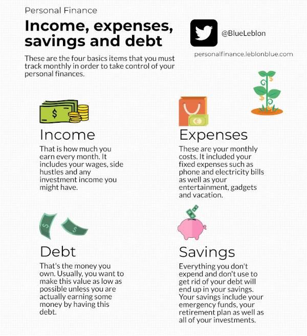 A family budget covers four basic items that you must track in order to take control of you personal finances: income expenses and debt.