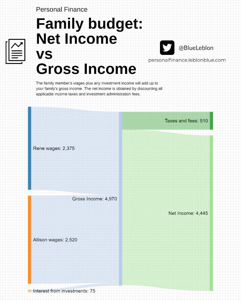 The family budget shows your net income in the top line. Net income is your income discounted of any taxes.