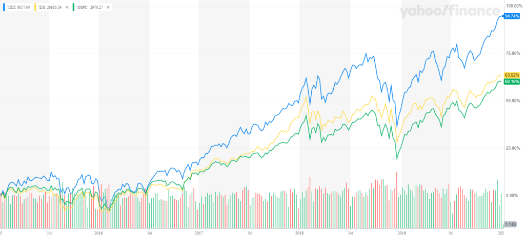 Graphic showing the NASDAQ Composite (IXIC), the Dow Jones Industrial Average (DJI), and the S&P 500 (GSPC). If we look at the past five years, we can see that all three indexes are well correlated, although the NASDAQ Composite has performed significantly better in recent years.