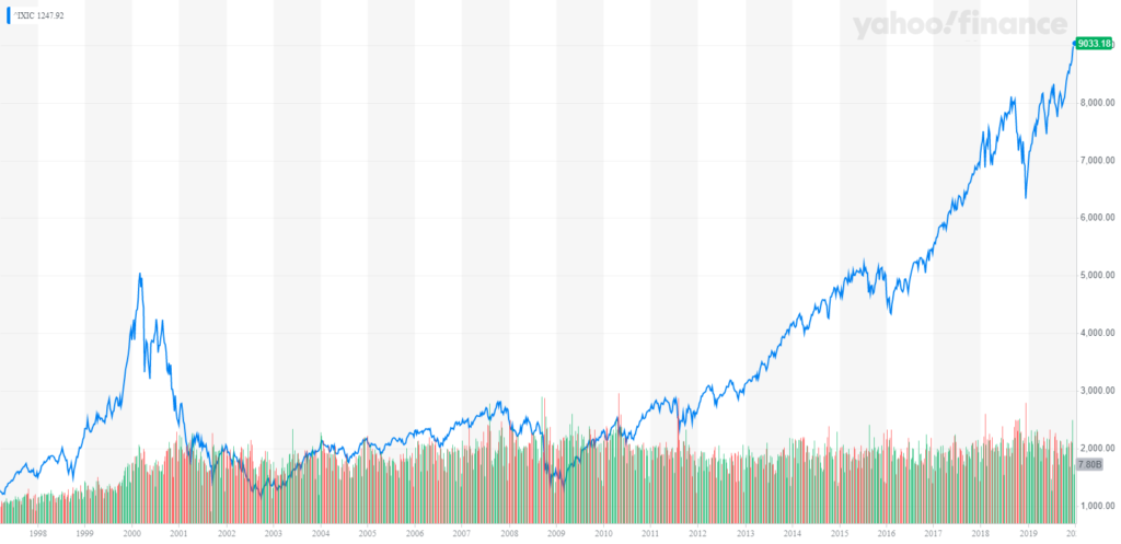 NASDAQ Composite IXIC - DOT COM Bubble