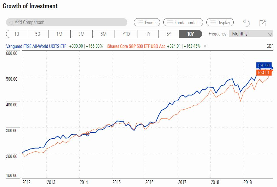 iShares Core S&P 500 ETF vs Vanguard FTSE All-World ETF